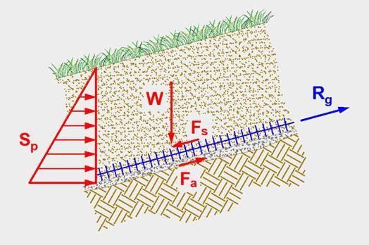 Geostuoia tridimensionale rinforzata Tenax Multimat R